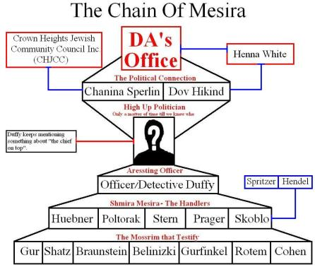 https://whoisshmira.files.wordpress.com/2011/02/chain-of-mesira-shomrim-six-shmira-mesira-chjcc-crown-heights-jewish-community-council-inc-chanina-sperlin-henna-white-elie-poltorak-paul-huebner-mendle-hendel-mishichistim-mossrim.jpg
