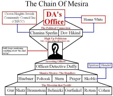 http://whoisshmira.files.wordpress.com/2011/03/chain-of-mesira-shmira-chjcc-crown-heights-jewish-community-council-inc-chanina-sperlin-paul-huebner-elie-poltorak-henna-white.jpg