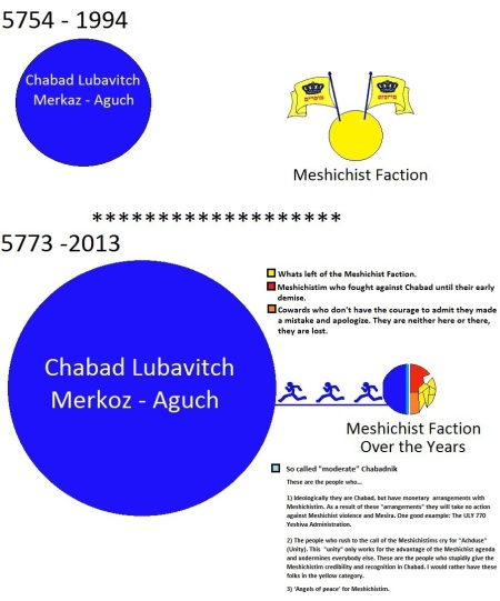 chabad-vs-meshichistim-over-the-years1