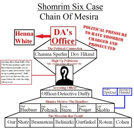 henna-white-kings-county-district-attorney-brooklyn-new-york-mesira-shmira-yossi-stern-chanina-sperlin-paul-huebner-elie-polotrak-shomrim six-political+pressure